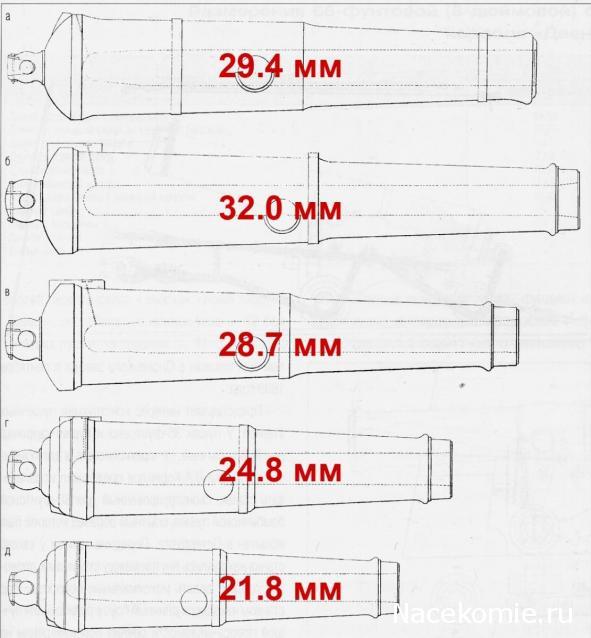 Двенадцать Апостолов - Артиллерийское вооружение