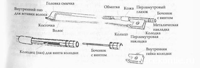 Схема скрипки и смычка